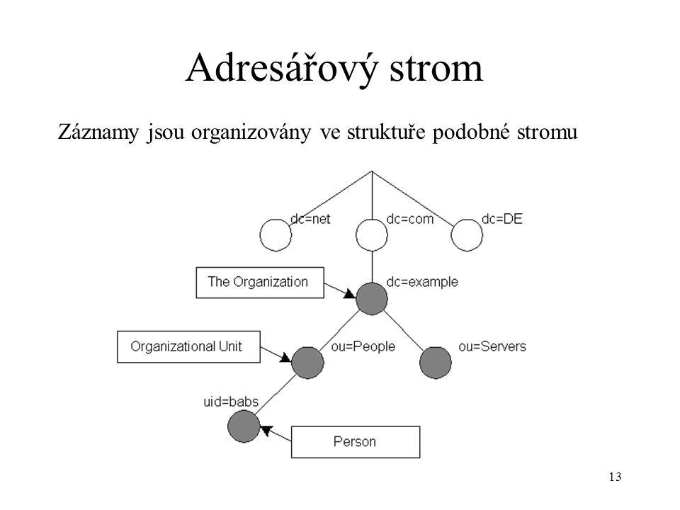 13 Adresářový strom Záznamy jsou organizovány ve struktuře podobné stromu