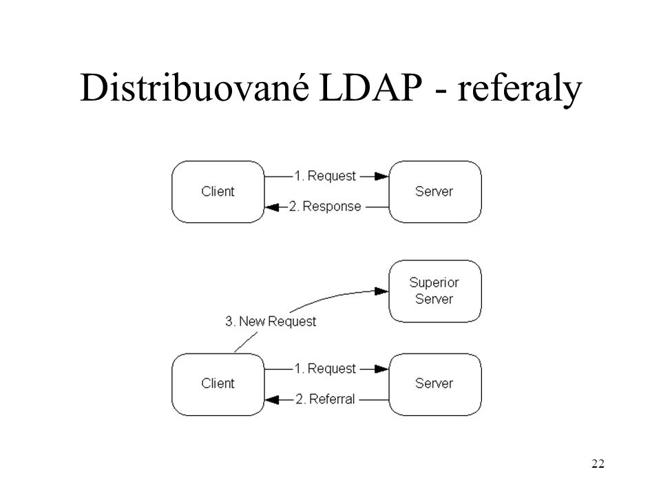 22 Distribuované LDAP - referaly