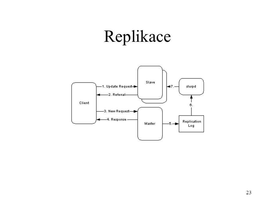 23 Replikace