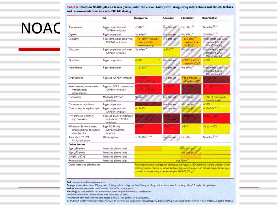 NOAC – lékové interakce
