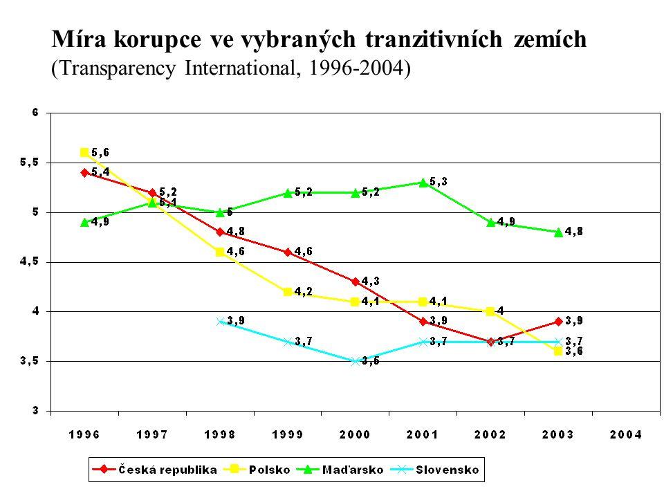 Míra korupce ve vybraných tranzitivních zemích (Transparency International, 1996-2004)