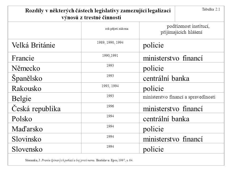 Rozdíly v některých částech legislativy zamezující legalizaci výnosů z trestné činnosti Tabulka 2.1 rok přijetí zákona podřízenost institucí, přijímajících hlášení Velká Británie 1989, 1990, 1994 policie Francie 1990,1991 ministerstvo financí Německo 1993 policie Španělsko 1993 centrální banka Rakousko 1993, 1994 policie Belgie 1993 ministerstvo financí a spravedlnosti Česká republika 1996 ministerstvo financí Polsko 1994 centrální banka Maďarsko 1994 policie Slovinsko 1994 ministerstvo financí Slovensko 1994 policie Stieranka, J.
