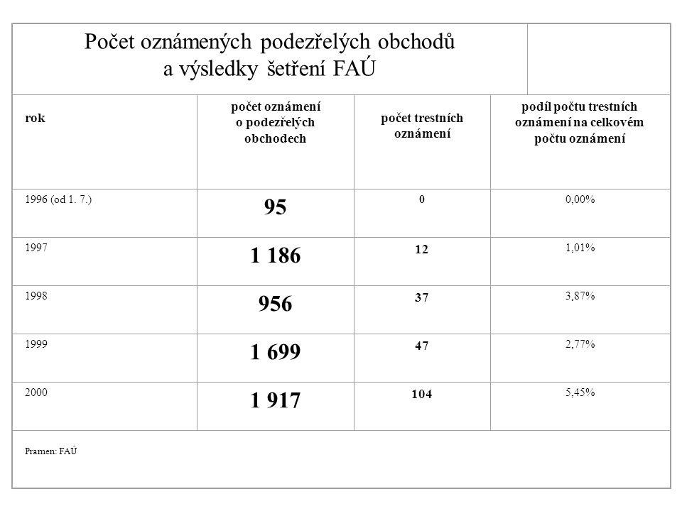 Počet oznámených podezřelých obchodů a výsledky šetření FAÚ rok počet oznámení o podezřelých obchodech počet trestních oznámení podíl počtu trestních oznámení na celkovém počtu oznámení 1996 (od 1.