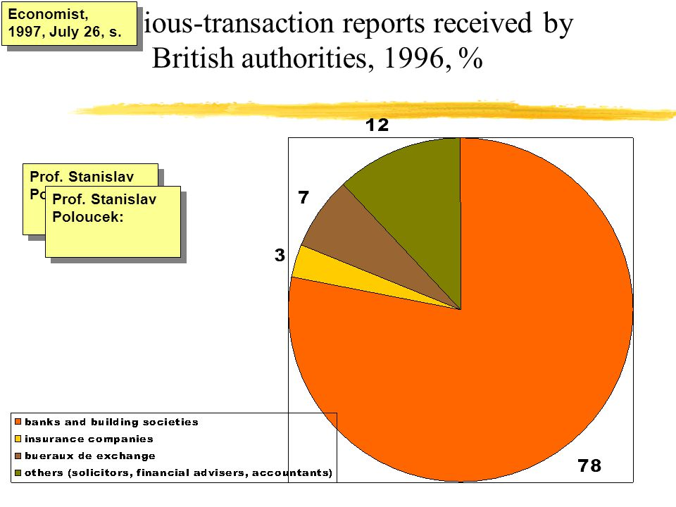 Suspicious-transaction reports received by British authorities, 1996, % Economist, 1997, July 26, s. Prof. Stanislav Poloucek: