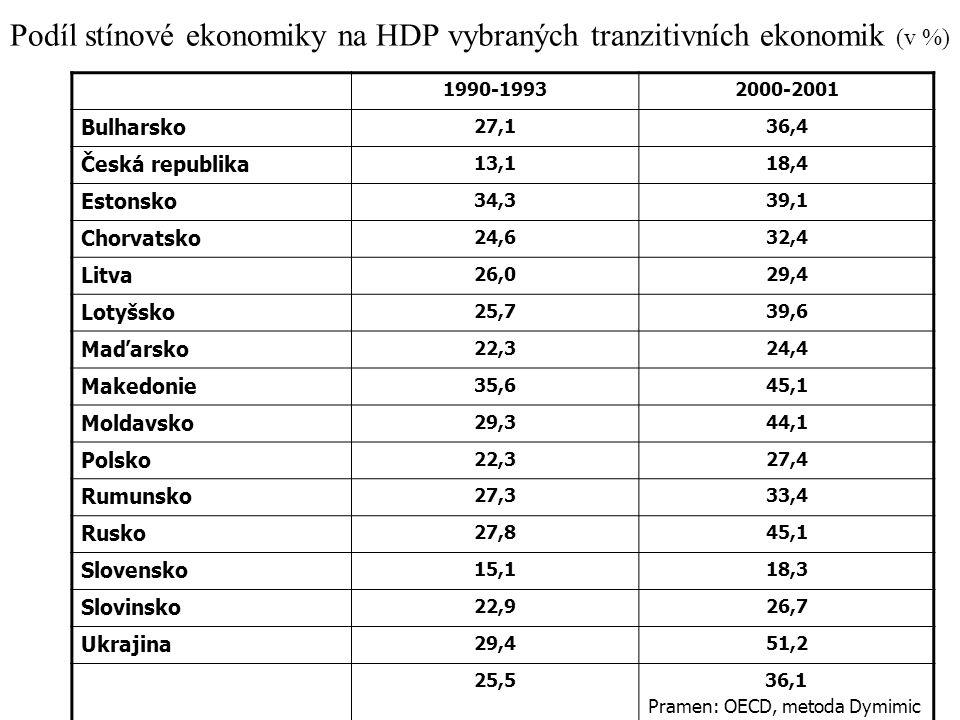 Podíl stínové ekonomiky na HDP vybraných tranzitivních ekonomik (v %) 1990-19932000-2001 Bulharsko 27,136,4 Česká republika 13,118,4 Estonsko 34,339,1