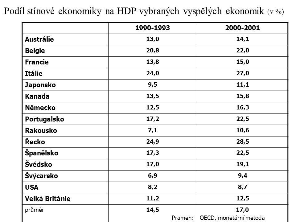 Podíl stínové ekonomiky na HDP vybraných vyspělých ekonomik (v %) 1990-19932000-2001 Austrálie 13,014,1 Belgie 20,822,0 Francie 13,815,0 Itálie 24,027,0 Japonsko 9,511,1 Kanada 13,515,8 Německo 12,516,3 Portugalsko 17,222,5 Rakousko 7,110,6 Řecko 24,928,5 Španělsko 17,322,5 Švédsko 17,019,1 Švýcarsko 6,99,4 USA 8,28,7 Velká Británie 11,212,5 průměr14,5 Pramen: 17,0 OECD, monetární metoda