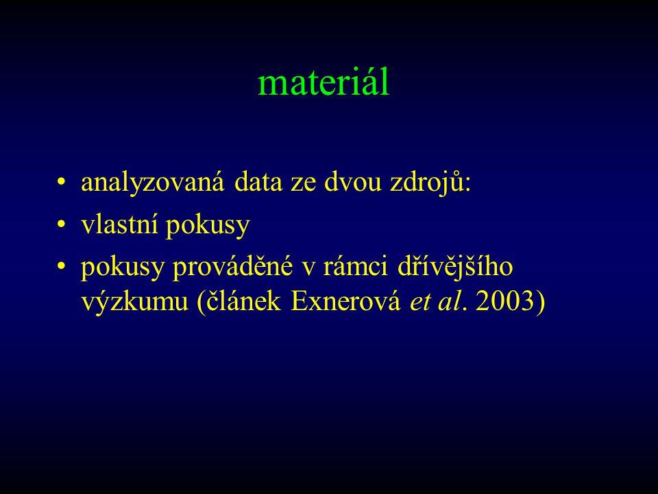 materiál analyzovaná data ze dvou zdrojů: vlastní pokusy pokusy prováděné v rámci dřívějšího výzkumu (článek Exnerová et al. 2003)