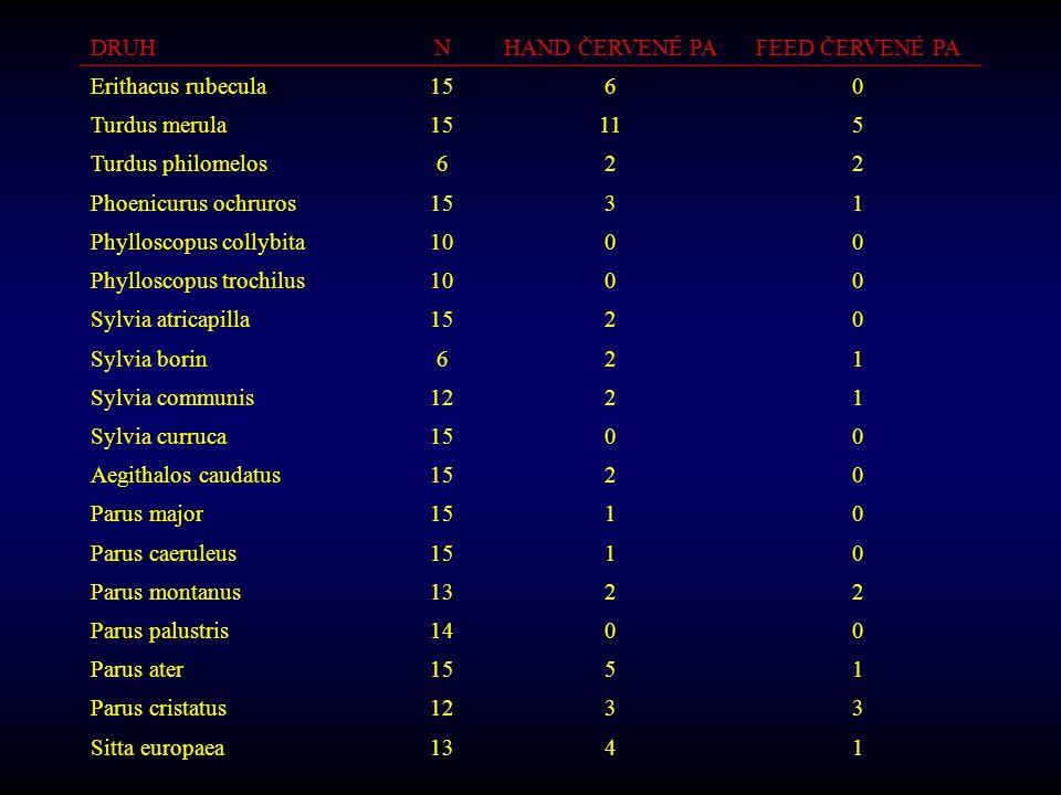 DRUHNHAND ČERVENÉ PAFEED ČERVENÉ PA Erithacus rubecula1560 Turdus merula15115 Turdus philomelos622 Phoenicurus ochruros1531 Phylloscopus collybita1000