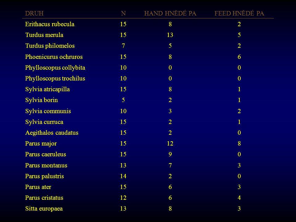 DRUHNHAND HNĚDÉ PAFEED HNĚDÉ PA Erithacus rubecula1582 Turdus merula15135 Turdus philomelos752 Phoenicurus ochruros1586 Phylloscopus collybita1000 Phy