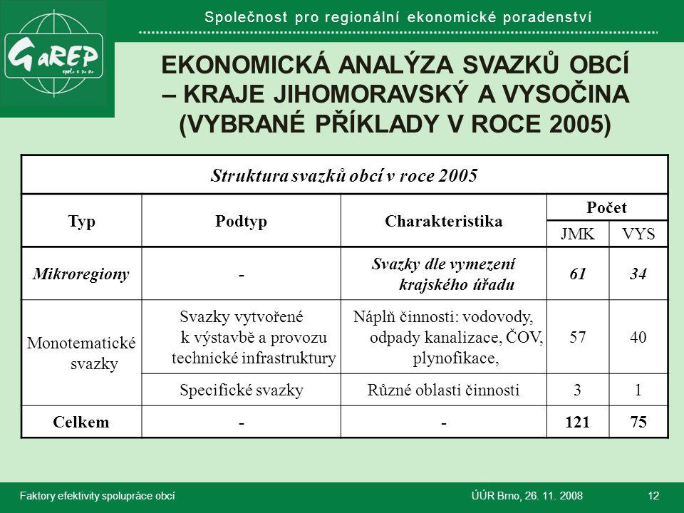 Společnost pro regionální ekonomické poradenství EKONOMICKÁ ANALÝZA SVAZKŮ OBCÍ – KRAJE JIHOMORAVSKÝ A VYSOČINA (VYBRANÉ PŘÍKLADY V ROCE 2005) Faktory efektivity spolupráce obcíÚÚR Brno, 26.