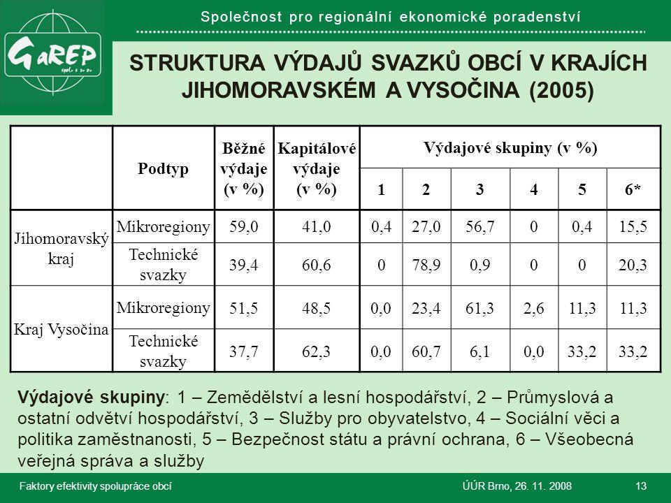 Společnost pro regionální ekonomické poradenství STRUKTURA VÝDAJŮ SVAZKŮ OBCÍ V KRAJÍCH JIHOMORAVSKÉM A VYSOČINA (2005) Faktory efektivity spolupráce obcíÚÚR Brno, 26.