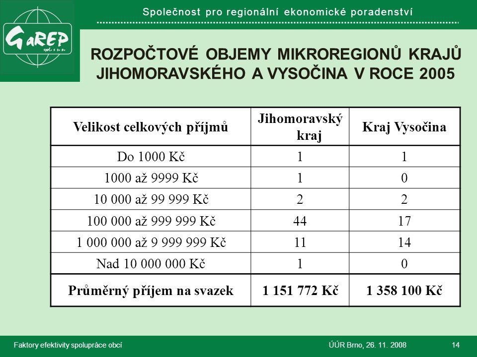 Společnost pro regionální ekonomické poradenství ROZPOČTOVÉ OBJEMY MIKROREGIONŮ KRAJŮ JIHOMORAVSKÉHO A VYSOČINA V ROCE 2005 Faktory efektivity spolupráce obcíÚÚR Brno, 26.