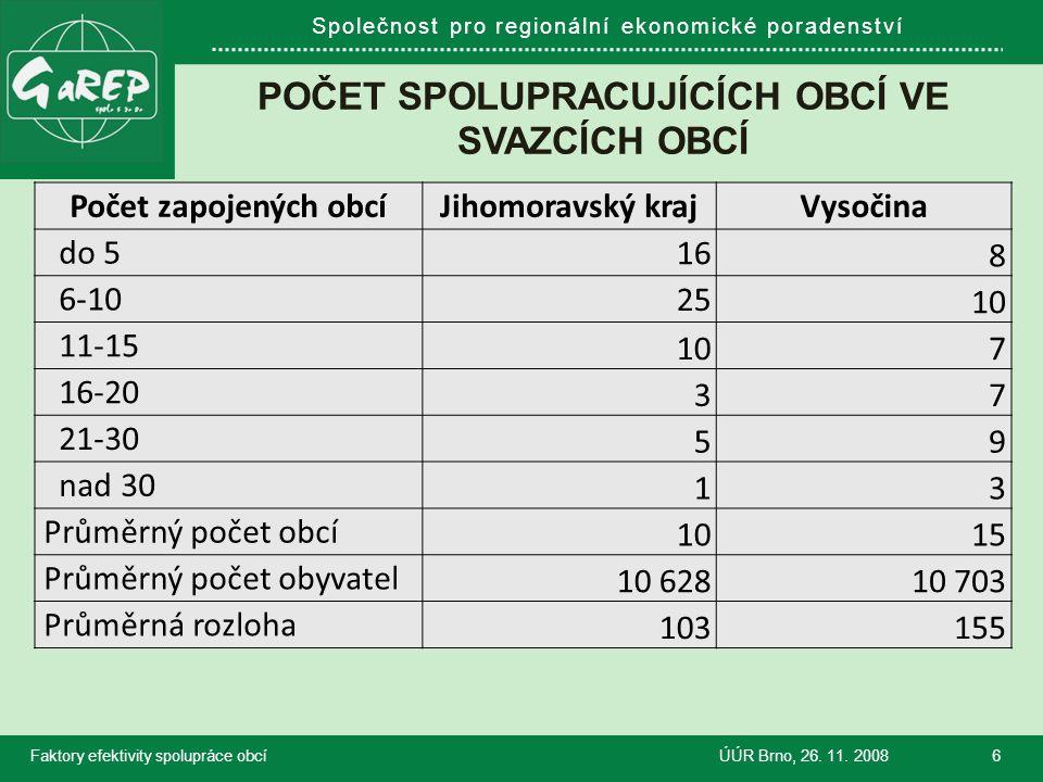 Společnost pro regionální ekonomické poradenství POČET SPOLUPRACUJÍCÍCH OBCÍ VE SVAZCÍCH OBCÍ Faktory efektivity spolupráce obcíÚÚR Brno, 26.