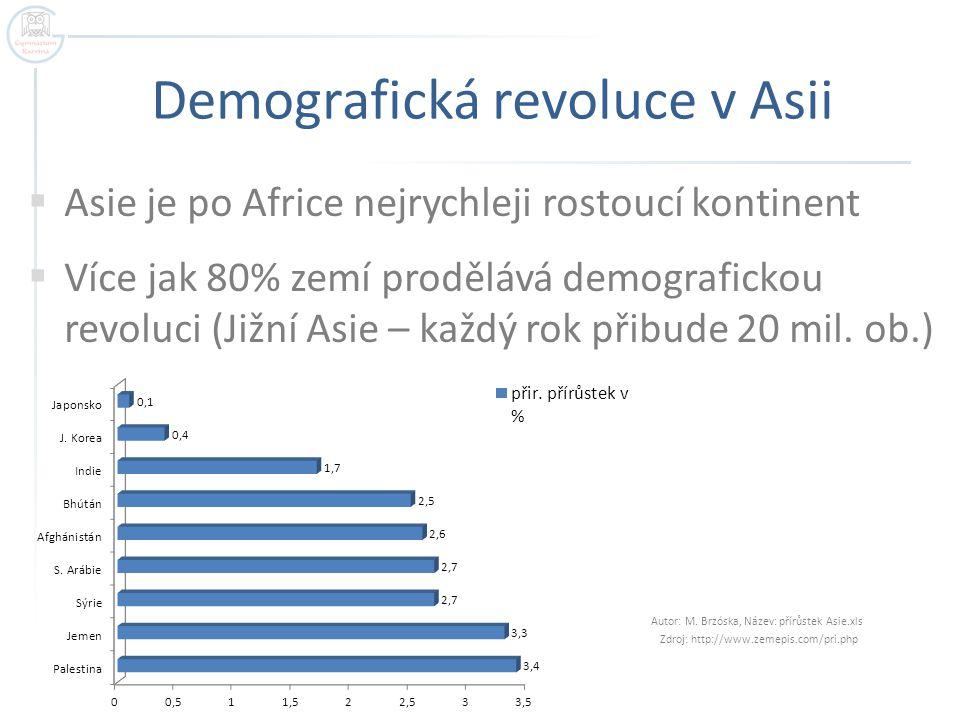 Demografická revoluce v Asii  Asie je po Africe nejrychleji rostoucí kontinent  Více jak 80% zemí prodělává demografickou revoluci (Jižní Asie – kaž