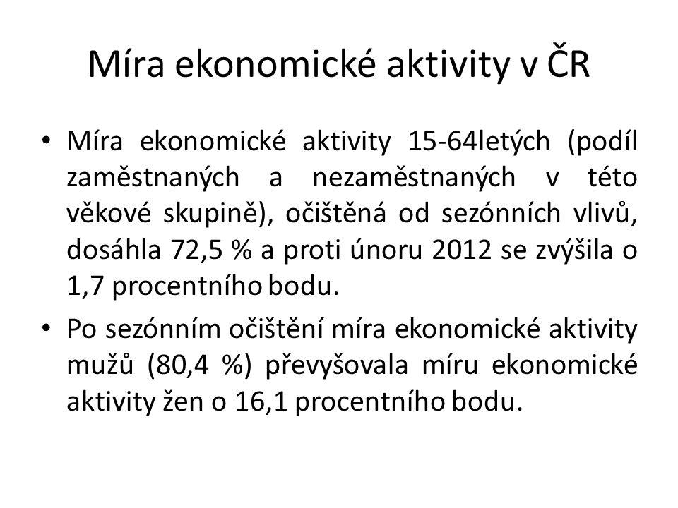 Míra ekonomické aktivity v ČR Míra ekonomické aktivity 15-64letých (podíl zaměstnaných a nezaměstnaných v této věkové skupině), očištěná od sezónních