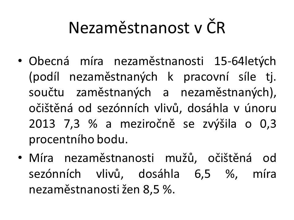 Nezaměstnanost v ČR Obecná míra nezaměstnanosti 15-64letých (podíl nezaměstnaných k pracovní síle tj. součtu zaměstnaných a nezaměstnaných), očištěná