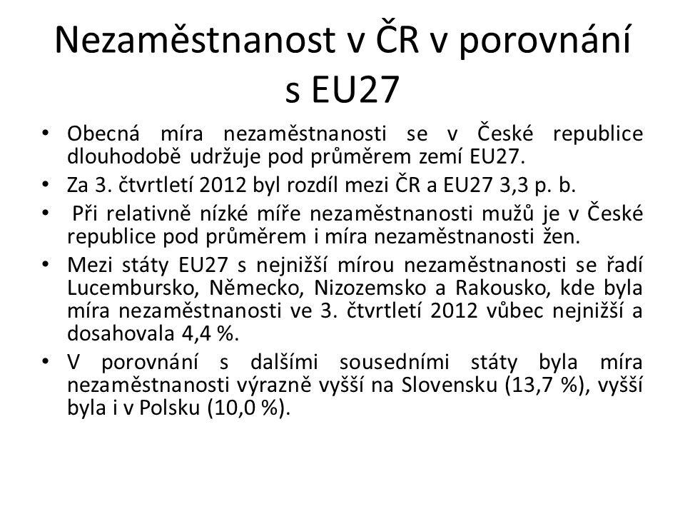 Nezaměstnanost v ČR v porovnání s EU27 Obecná míra nezaměstnanosti se v České republice dlouhodobě udržuje pod průměrem zemí EU27. Za 3. čtvrtletí 201