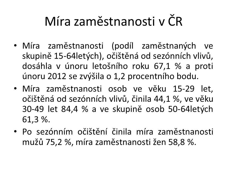 Míra zaměstnanosti v ČR Míra zaměstnanosti (podíl zaměstnaných ve skupině 15-64letých), očištěná od sezónních vlivů, dosáhla v únoru letošního roku 67