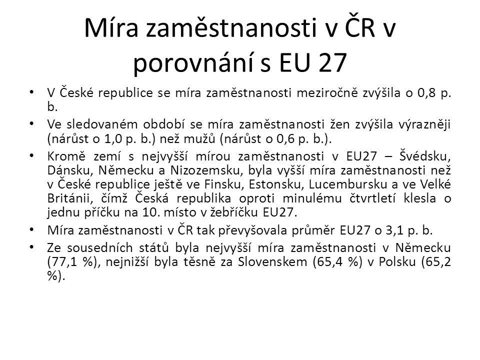 Míra zaměstnanosti v ČR v porovnání s EU 27 V České republice se míra zaměstnanosti meziročně zvýšila o 0,8 p. b. Ve sledovaném období se míra zaměstn
