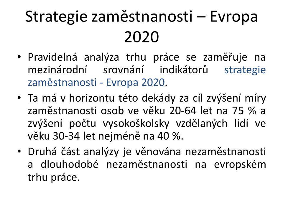 Strategie zaměstnanosti – Evropa 2020 Pravidelná analýza trhu práce se zaměřuje na mezinárodní srovnání indikátorů strategie zaměstnanosti - Evropa 20