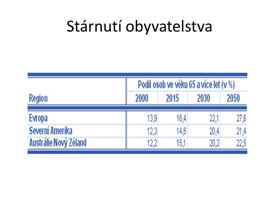Míra zaměstnanosti v ČR v porovnání s EU 27 V České republice se míra zaměstnanosti meziročně zvýšila o 0,8 p.