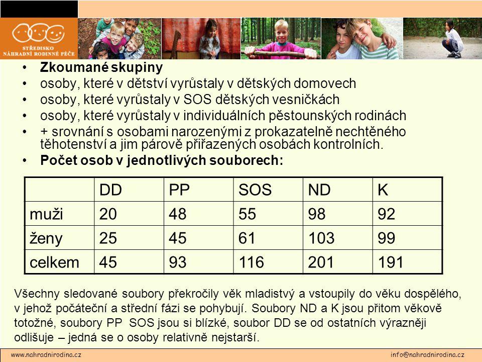 www.nahradnirodina.cz info@nahradnirodina.cz Zkoumané skupiny osoby, které v dětství vyrůstaly v dětských domovech osoby, které vyrůstaly v SOS dětský