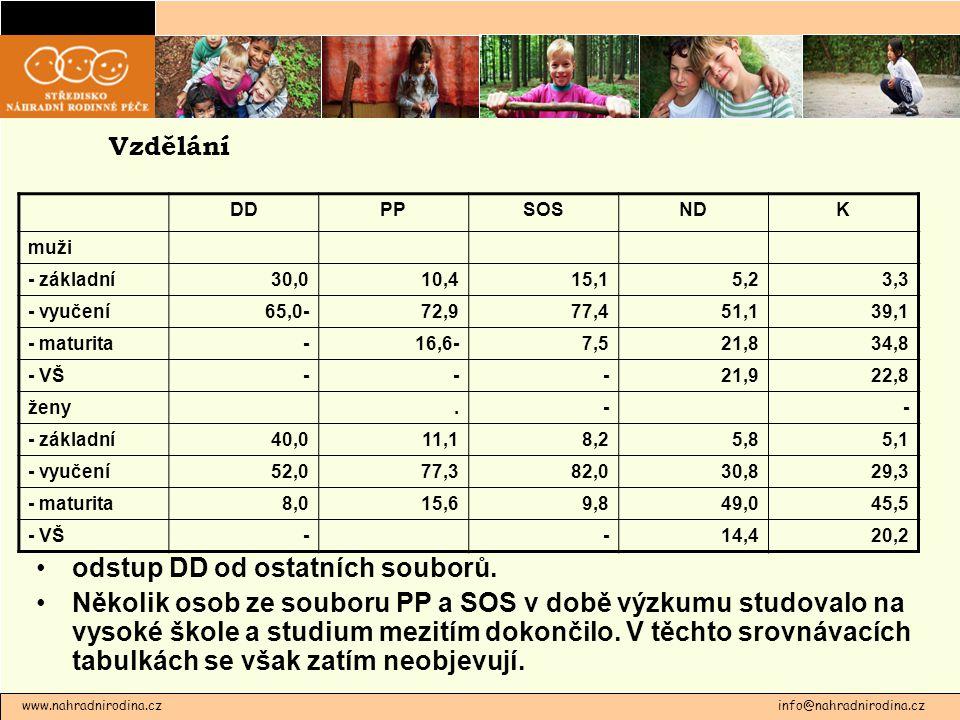 www.nahradnirodina.cz info@nahradnirodina.cz Vzdělání odstup DD od ostatních souborů. Několik osob ze souboru PP a SOS v době výzkumu studovalo na vys