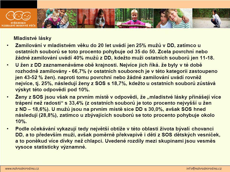 www.nahradnirodina.cz info@nahradnirodina.cz Mladistvé lásky Zamilování v mladistvém věku do 20 let uvádí jen 25% mužů v DD, zatímco u ostatních soubo