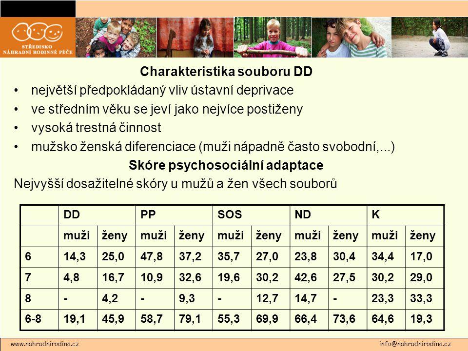 Charakteristika souboru DD největší předpokládaný vliv ústavní deprivace ve středním věku se jeví jako nejvíce postiženy vysoká trestná činnost mužsko