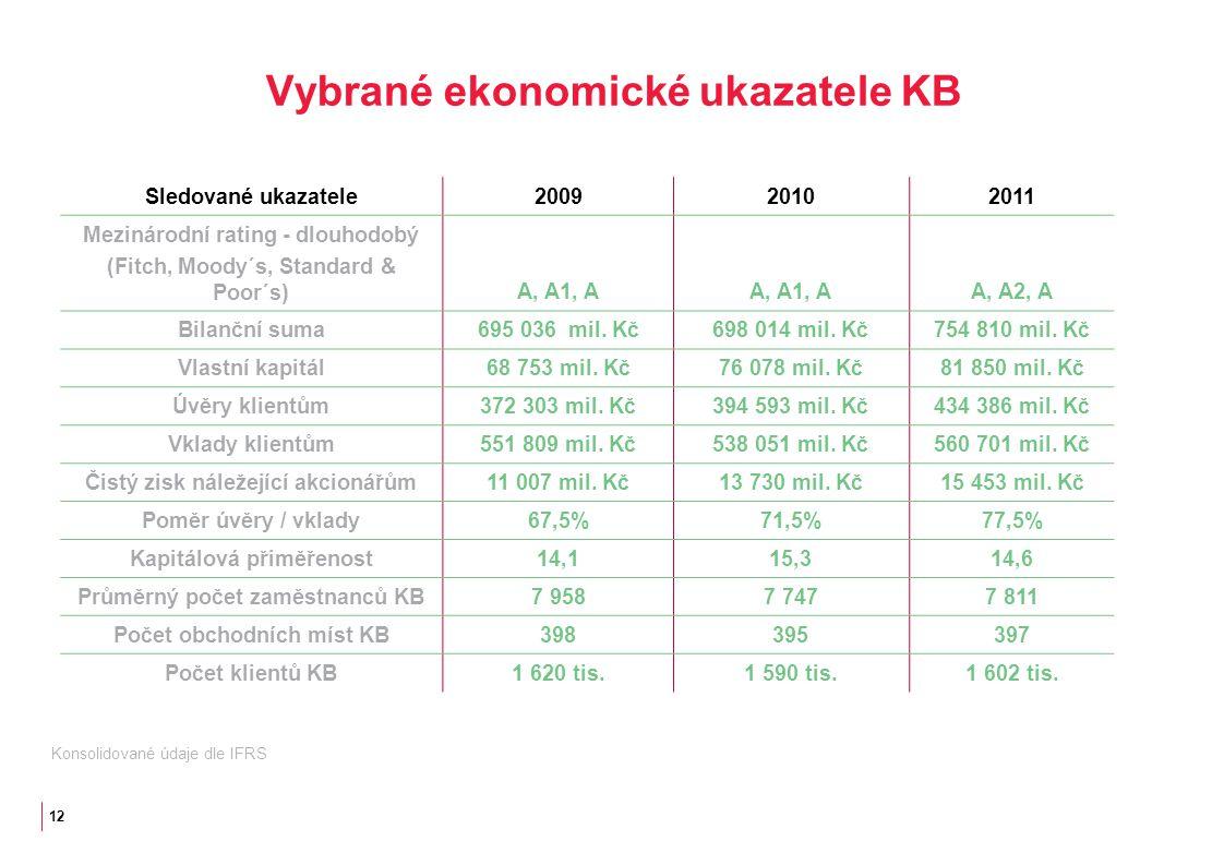 12 Vybrané ekonomické ukazatele KB Sledované ukazatele200920102011 Mezinárodní rating - dlouhodobý (Fitch, Moody´s, Standard & Poor´s)A, A1, A A, A2, A Bilanční suma695 036 mil.