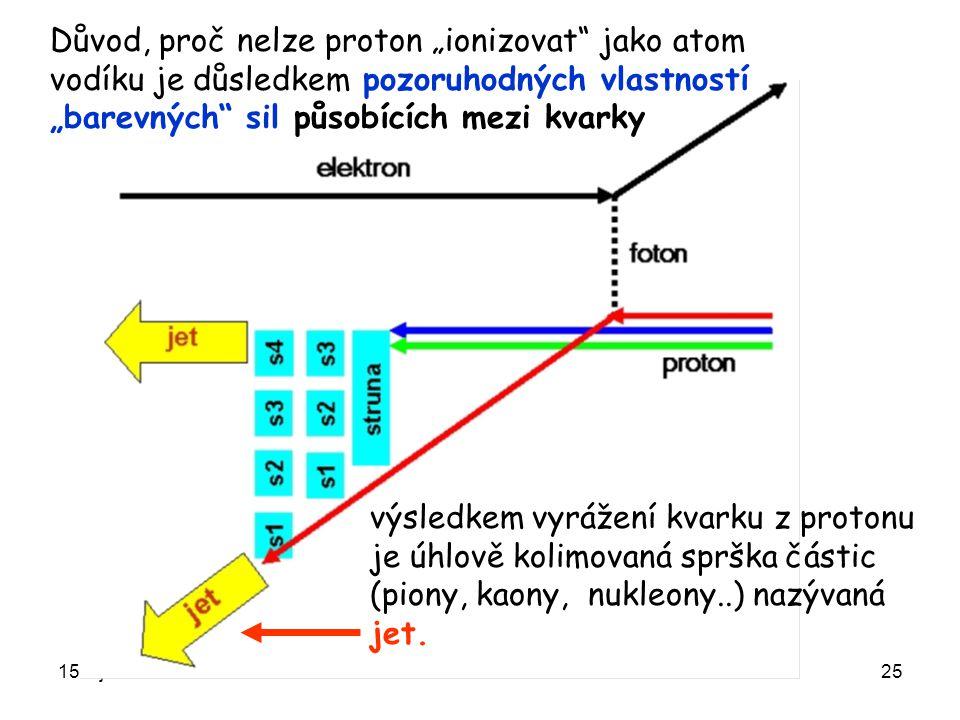 """15. října 2008Ústavní semínář FZÚ25 Důvod, proč nelze proton """"ionizovat"""" jako atom vodíku je důsledkem pozoruhodných vlastností """"barevných"""" sil působí"""
