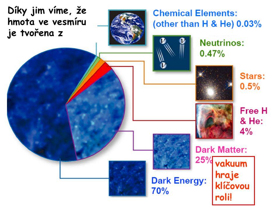 15. října 2008Ústavní semínář FZÚ40 Vesmírný koláč vakuum hraje klíčovou roli! Díky jim víme, že hmota ve vesmíru je tvořena z