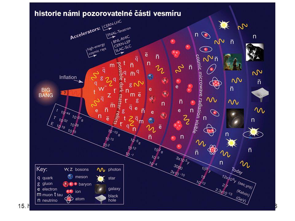 15. října 2008Ústavní semínář FZÚ86 historie námi pozorovatelné části vesmíru