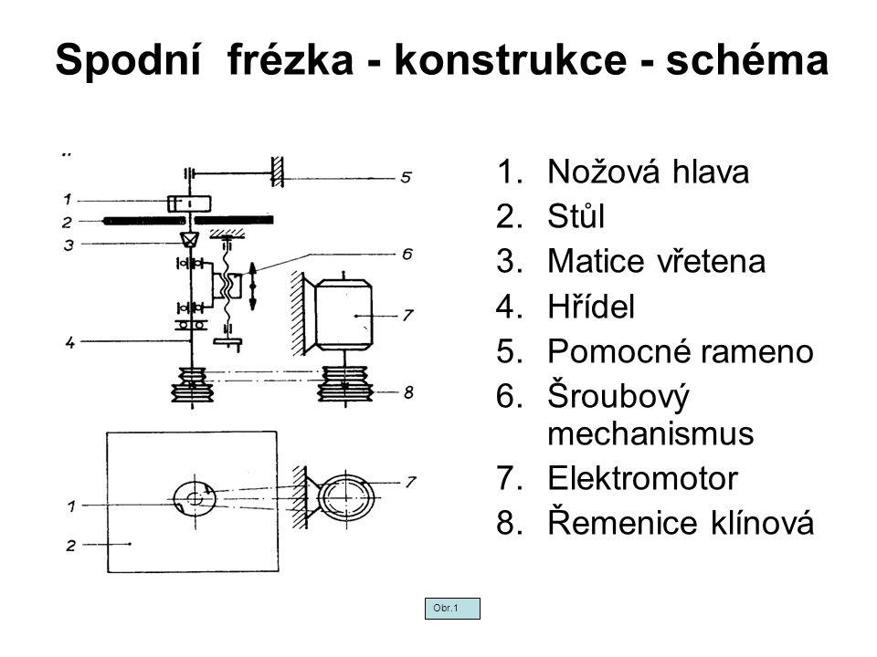 Spodní frézka - konstrukce - schéma 1.Nožová hlava 2.Stůl 3.Matice vřetena 4.Hřídel 5.Pomocné rameno 6.Šroubový mechanismus 7.Elektromotor 8.Řemenice klínová Obr.1