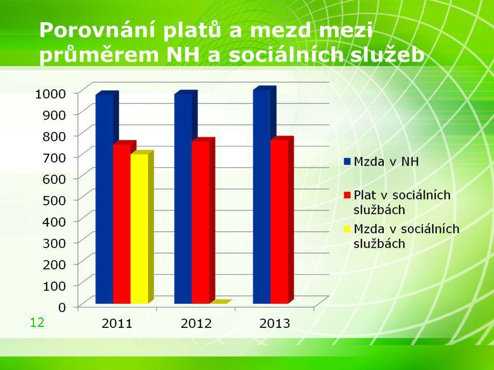 12 Porovnání platů a mezd mezi průměrem NH a sociálních služeb