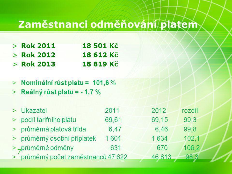 7 Zaměstnanci odměňování platem >Rok 201118 501 Kč >Rok 2012 18 612 Kč >Rok 201318 819 Kč >Nominální růst platu = 101,6 % >Reálný růst platu = - 1,7 %