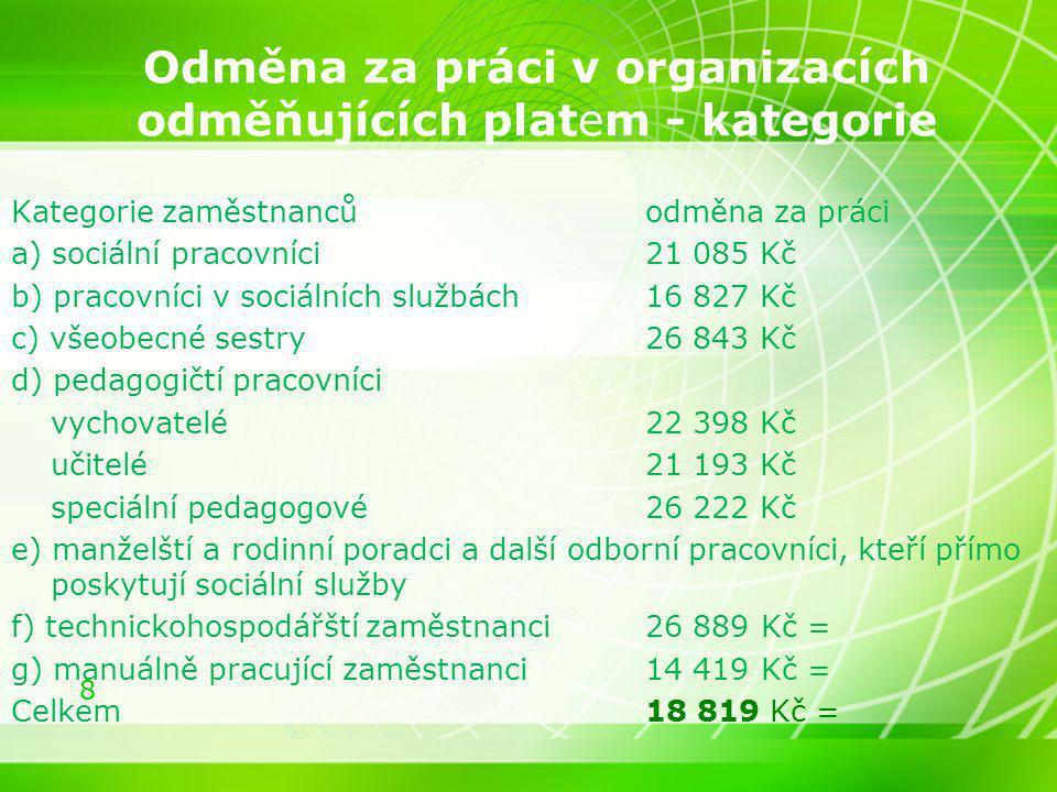 8 Odměna za práci v organizacích odměňujících platem - kategorie Kategorie zaměstnancůodměna za práci a) sociální pracovníci21 085 Kč b) pracovníci v
