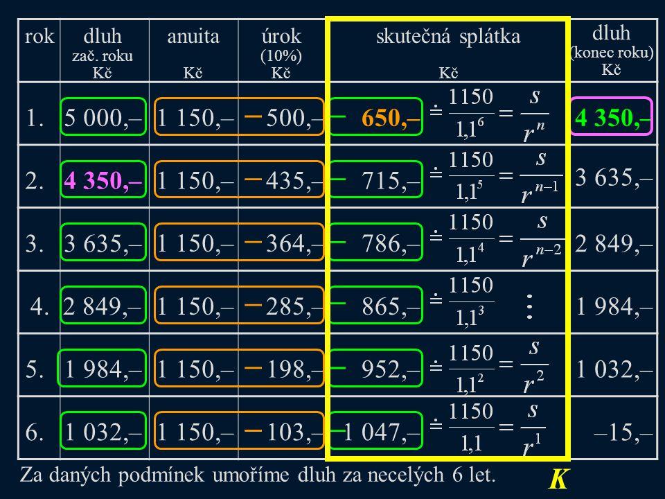 – 1. 5 000,–500,–1 150,–650,–4 350,– Za daných podmínek umoříme dluh za necelých 6 let. 2. 4 350,–1 150,–435,–715,– 3 635,– 3. 3 635,– 1 150,–364,–786