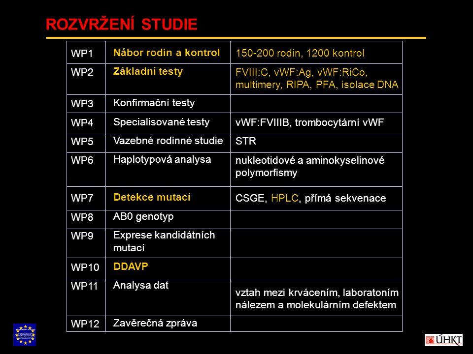 ROZVRŽENÍ STUDIE Nábor rodin a kontrol Základní testy Konfirmační testy Specialisované testy Vazebné rodinné studie Haplotypová analysa Detekce mutací