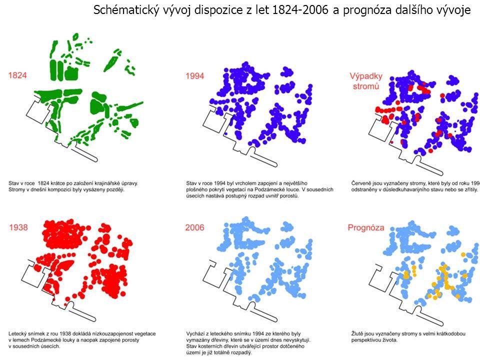Schématický vývoj dispozice z let 1824-2006 a prognóza dalšího vývoje