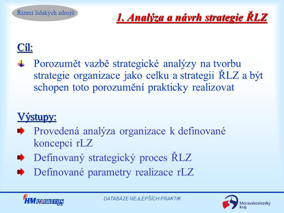 Řízení lidských zdrojů DATABÁZE NEJLEPŠÍCH PRAKTIK Program (75 minut): 1.Definování pojmu strategie ŘLZ, koncepce, strategický proces 2.Analýza organizace - strategie ŘLZ, měření podle EFQM,BSC 3.Analýza realizace rLZ – diskuse 4.Rozbor realizace ŘLZ - definované parametry 5.Zhodnocení a závěry 1.