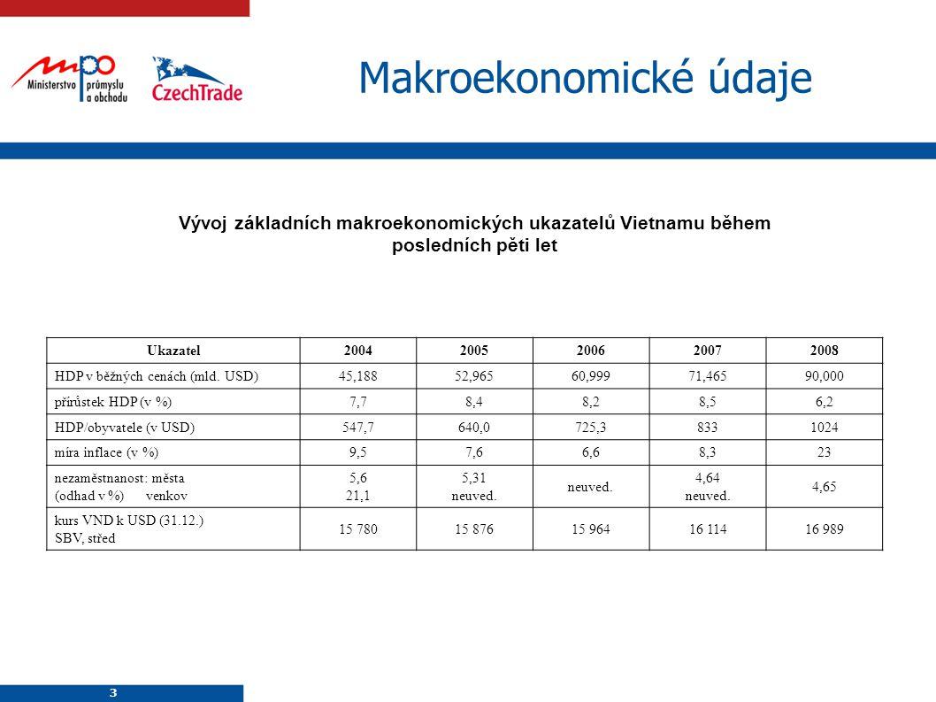 3 3 Makroekonomické údaje Vývoj základních makroekonomických ukazatelů Vietnamu během posledních pěti let Ukazatel2004200520062007 2008 HDP v běžných cenách (mld.
