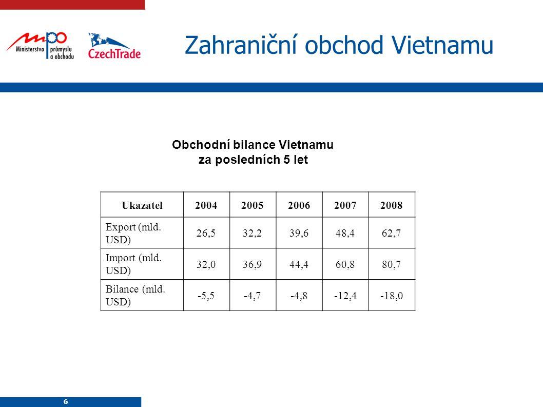 6 6 Zahraniční obchod Vietnamu Obchodní bilance Vietnamu za posledních 5 let Ukazatel20042005200620072008 Export (mld.