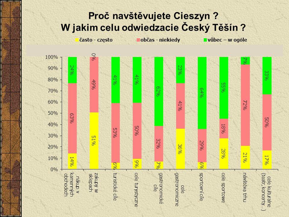 Proč navštěvujete Cieszyn ? W jakim celu odwiedzacie Český Těšín ?