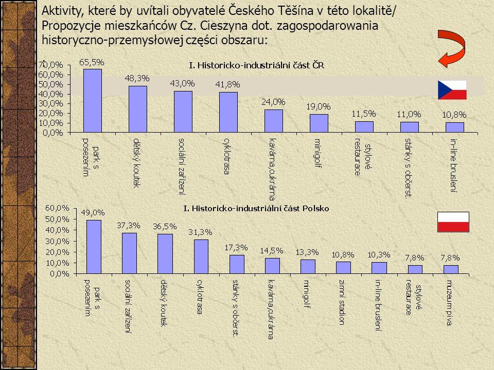 Aktivity, které by uvítali obyvatelé Českého Těšína v této lokalitě/ Propozycje mieszkańców Cz. Cieszyna dot. zagospodarowania historyczno-przemysłowe