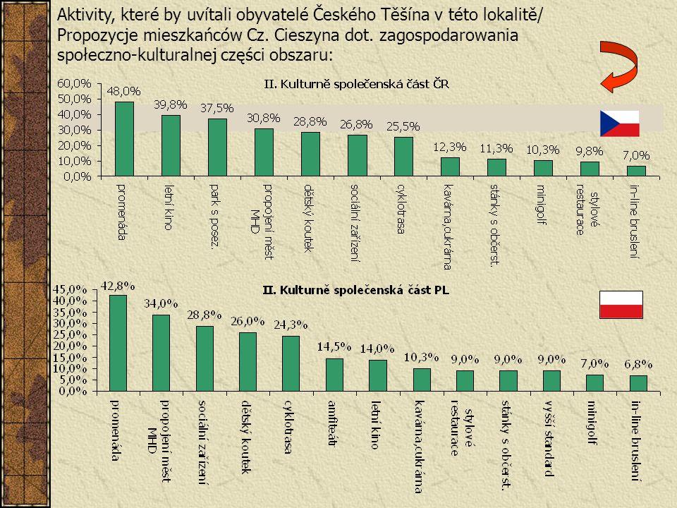 Aktivity, které by uvítali obyvatelé Českého Těšína v této lokalitě/ Propozycje mieszkańców Cz. Cieszyna dot. zagospodarowania społeczno-kulturalnej c