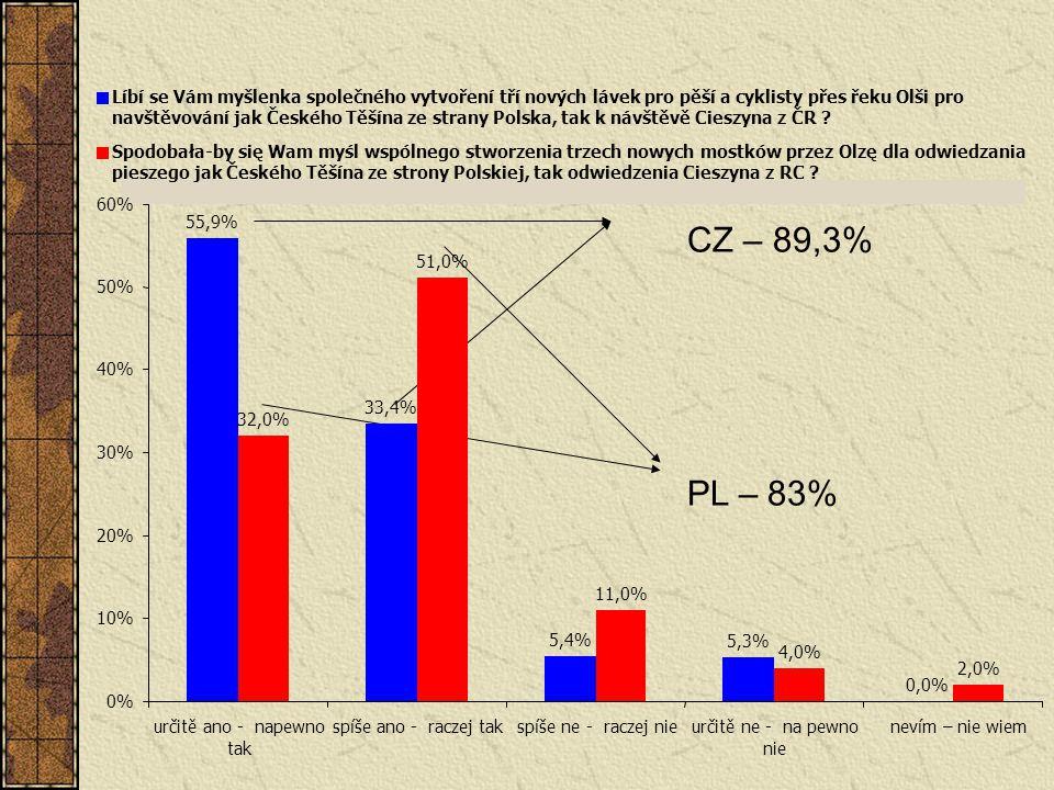 CZ – 89,3% PL – 83% 55,9% 33,4% 5,4% 5,3% 0,0% 32,0% 51,0% 11,0% 4,0% 2,0% 0% 10% 20% 30% 40% 50% 60% určitě ano - napewno tak spíše ano - raczej taks