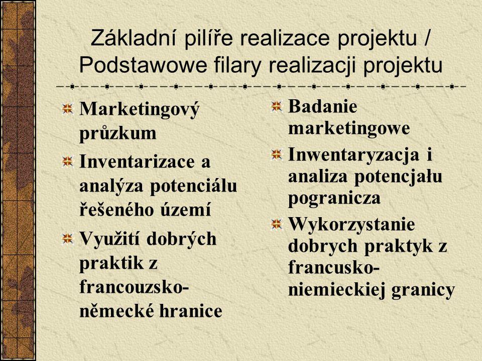 Základní pilíře realizace projektu / Podstawowe filary realizacji projektu Marketingový průzkum Inventarizace a analýza potenciálu řešeného území Využ