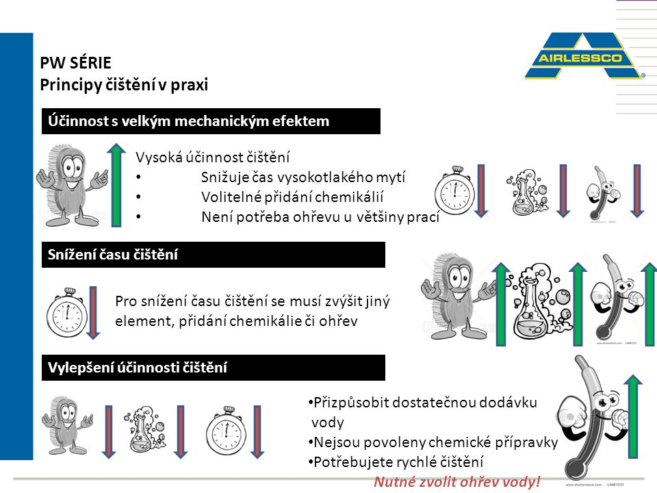 PW SÉRIE Principy čištění v praxi Účinnost s velkým mechanickým efektem Vysoká účinnost čištění Snižuje čas vysokotlakého mytí Volitelné přidání chemi