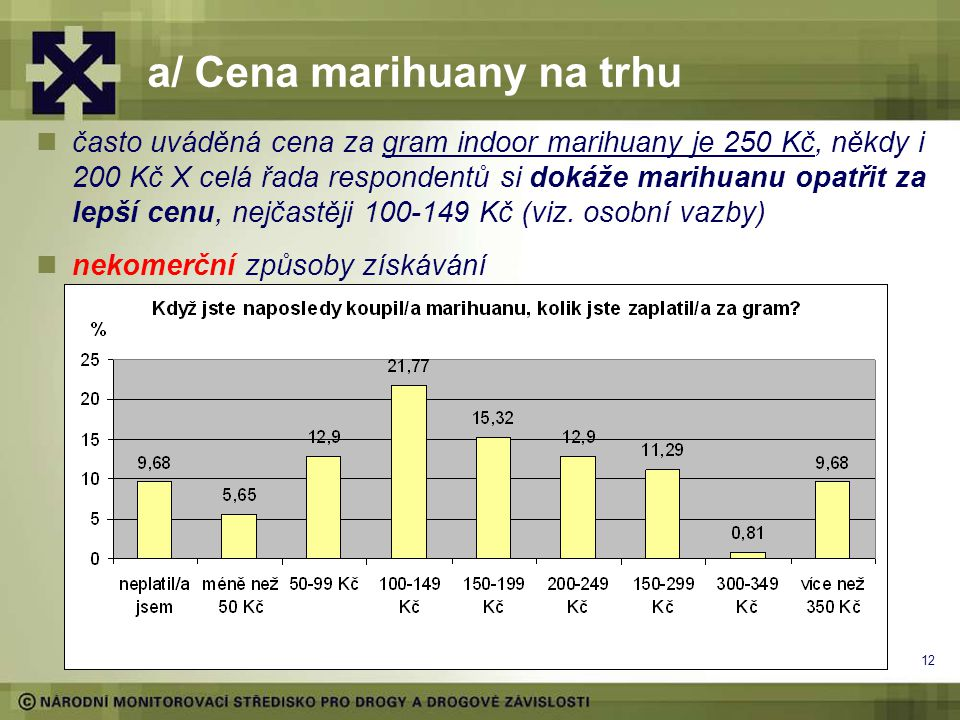 12 a/ Cena marihuany na trhu často uváděná cena za gram indoor marihuany je 250 Kč, někdy i 200 Kč X celá řada respondentů si dokáže marihuanu opatřit za lepší cenu, nejčastěji 100-149 Kč (viz.